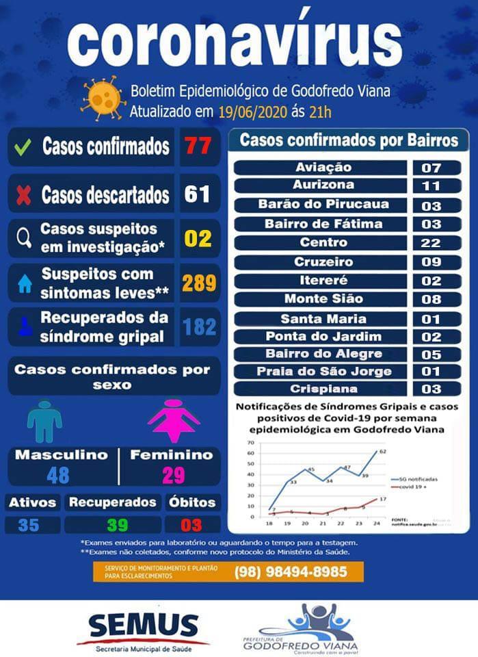 Boletim Epidemiológico – 19/06/2020