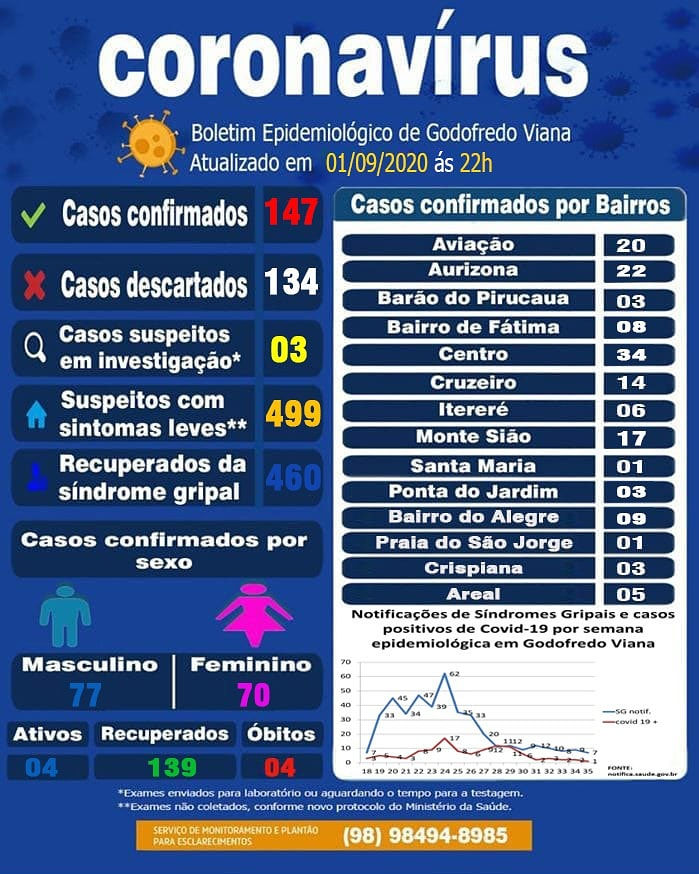 Boletim epidemiológico 01/09/2020