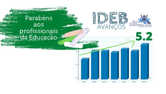 Godofredo Viana atinge nível histórico do IDEB nos últimos 10 anos